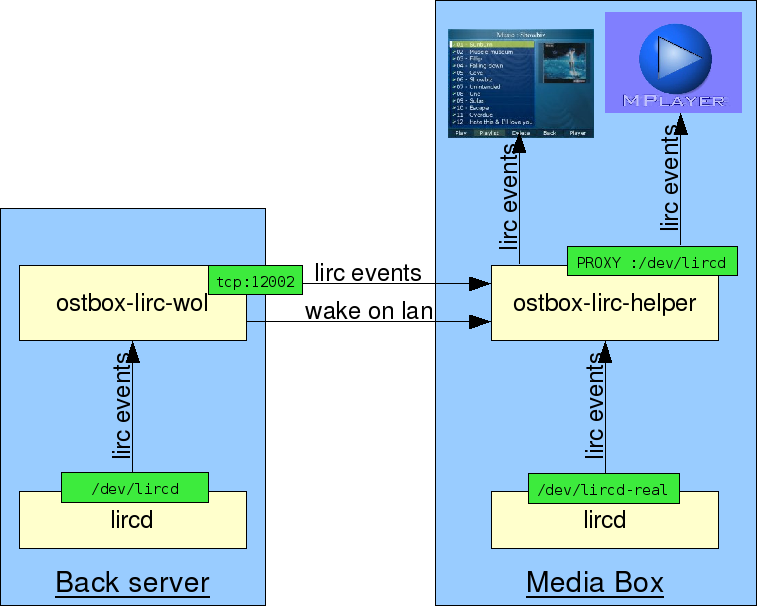 OSTBOX documentation